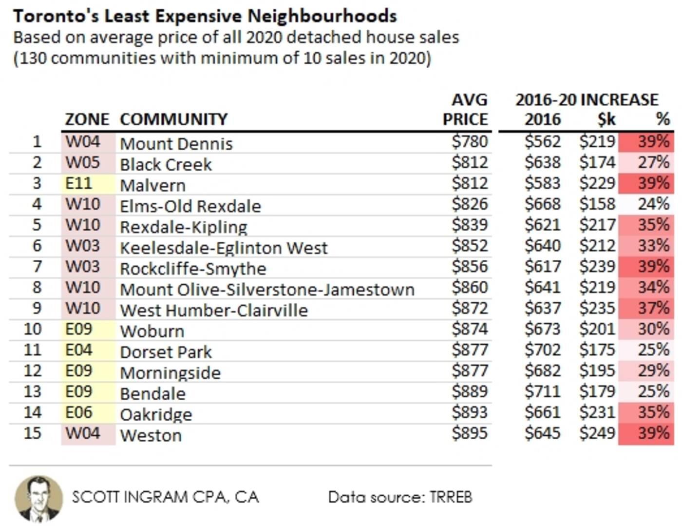 toronto most expensive neighbourhoods