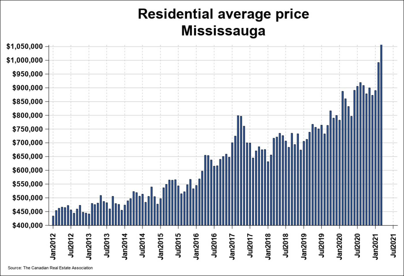 mississauga home prices