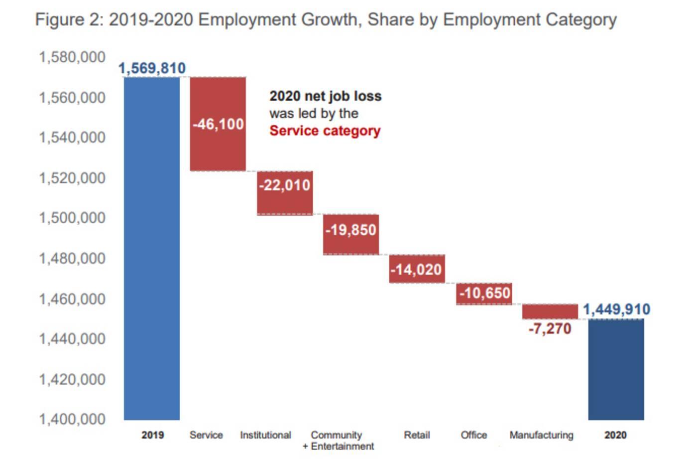 toronto employment data
