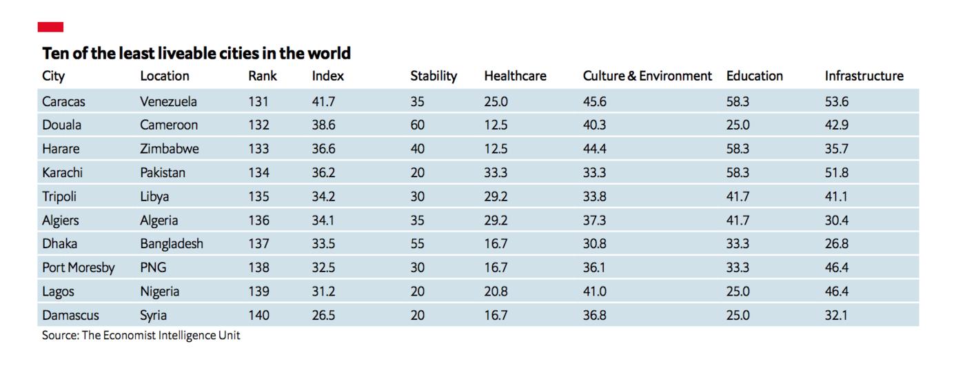 global livability index 2021