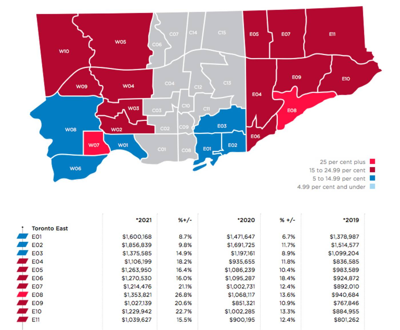 gta home prices
